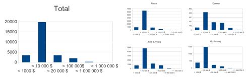 Histogramme über Pledge-Summen erfolgreicher Crowdfunding-Projekte. Insgemante: unter 1000$: 3407; bis 10000$: 19737; bis 20000$: 3397; bis 100000$:1952; bis 1000000: 244; über 1000000: 9